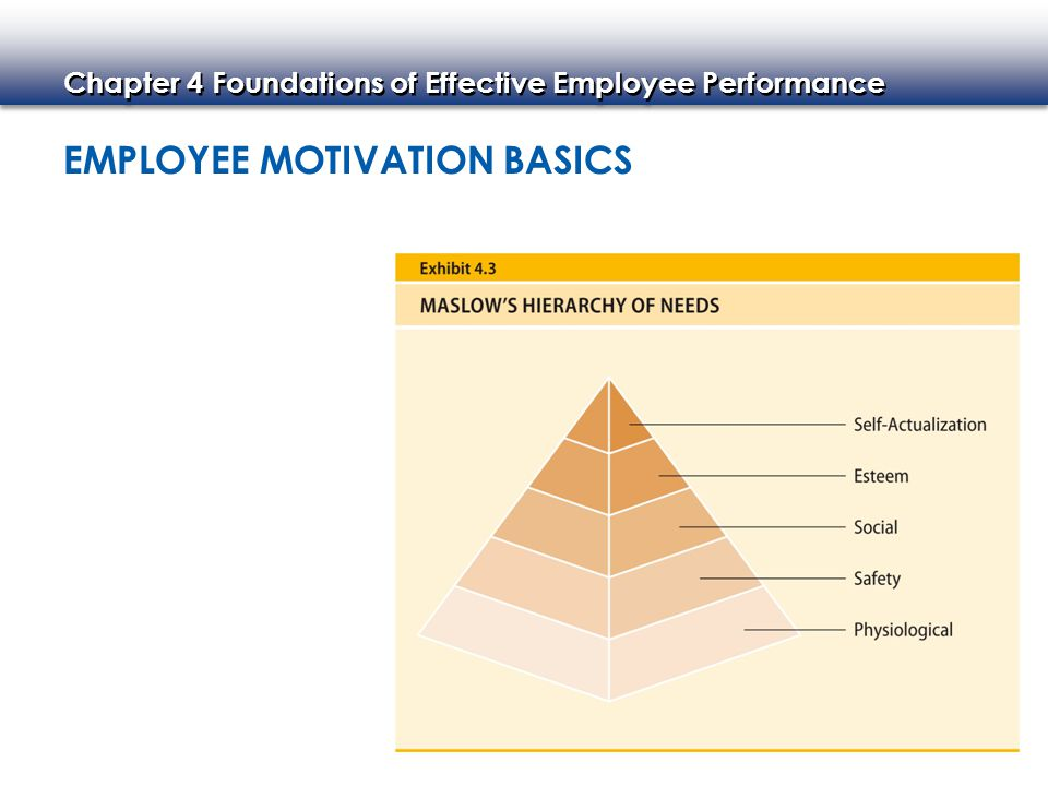 Employee Motivation Basics