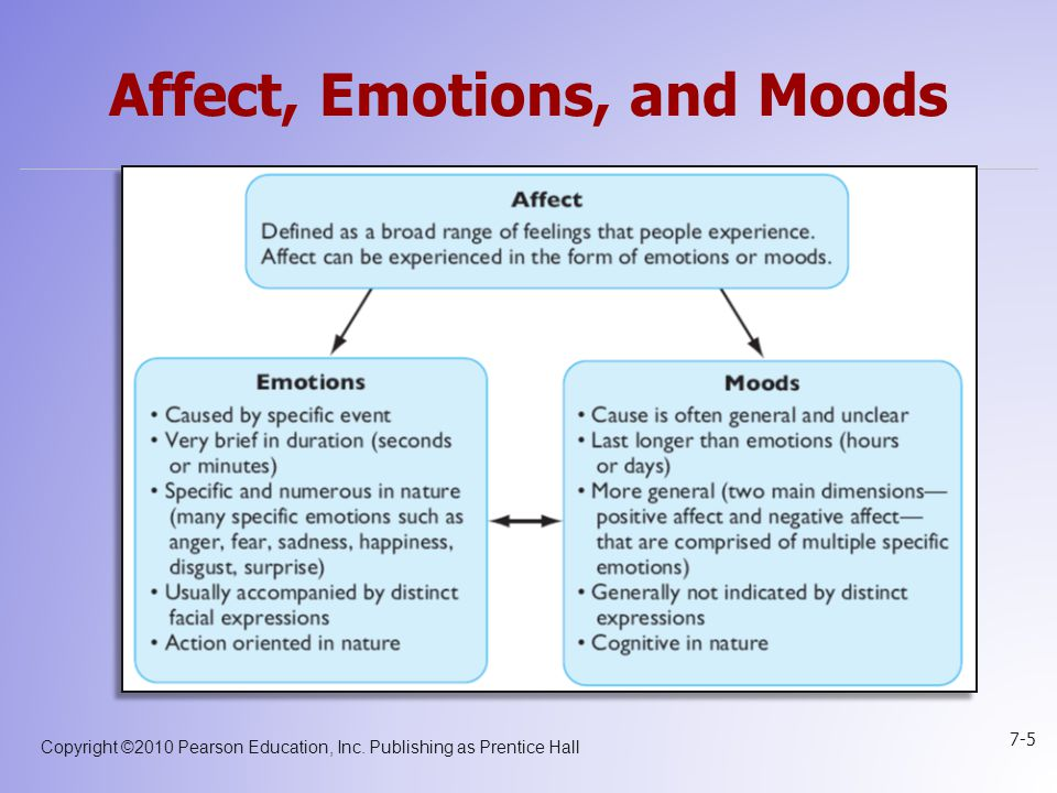 Affect, Emotions, and Moods