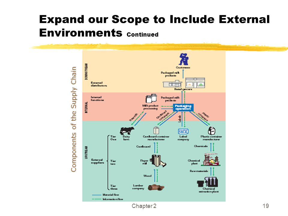 Expand our Scope to Include External Environments Continued