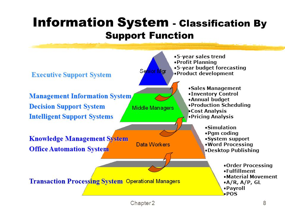 Information System - Classification By Support Function