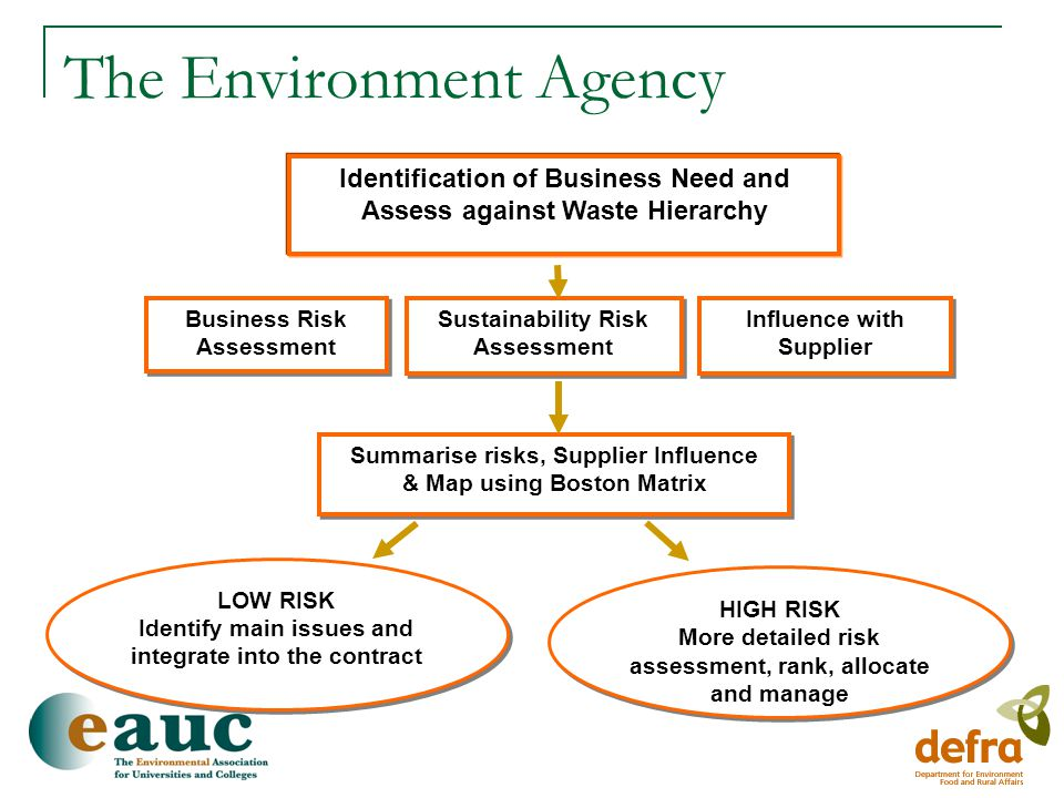 A Risk Based Approach To Sustainable Procurement - Ppt Video