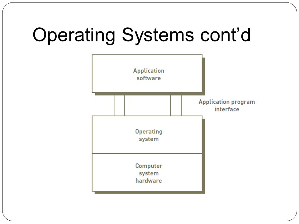 Operating Systems cont'd