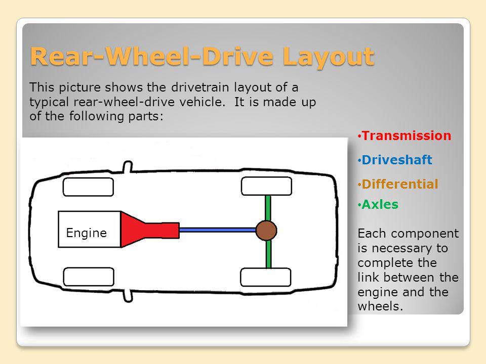 Lesson 6: Drivetrains. - ppt video online download