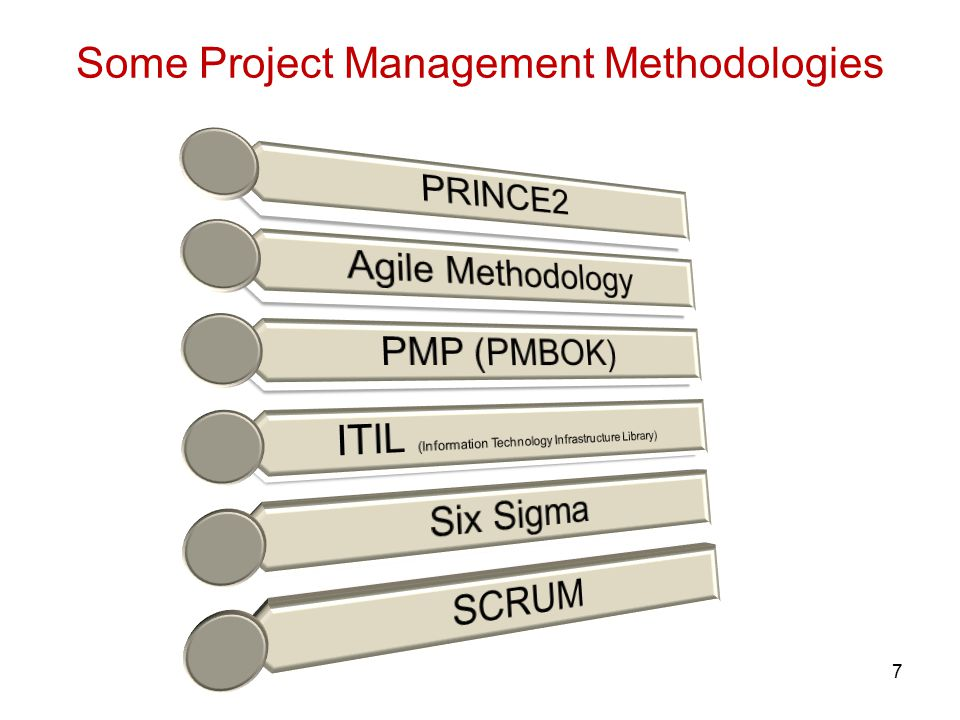 study on prince2 project management method information technology essay Construction also use much information technology to helping in the  prince2  is a structure project management methodology for  in prince2, the project life -cycle is not starting from the needs or feasibility study.