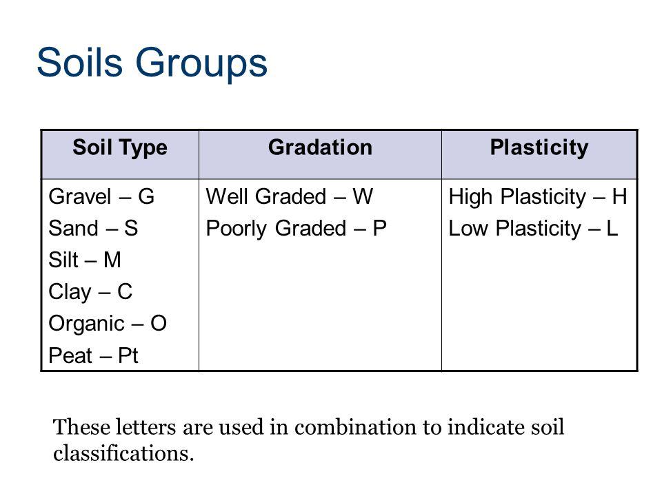 Soils investigation soils investigation ppt video online for Soil grading
