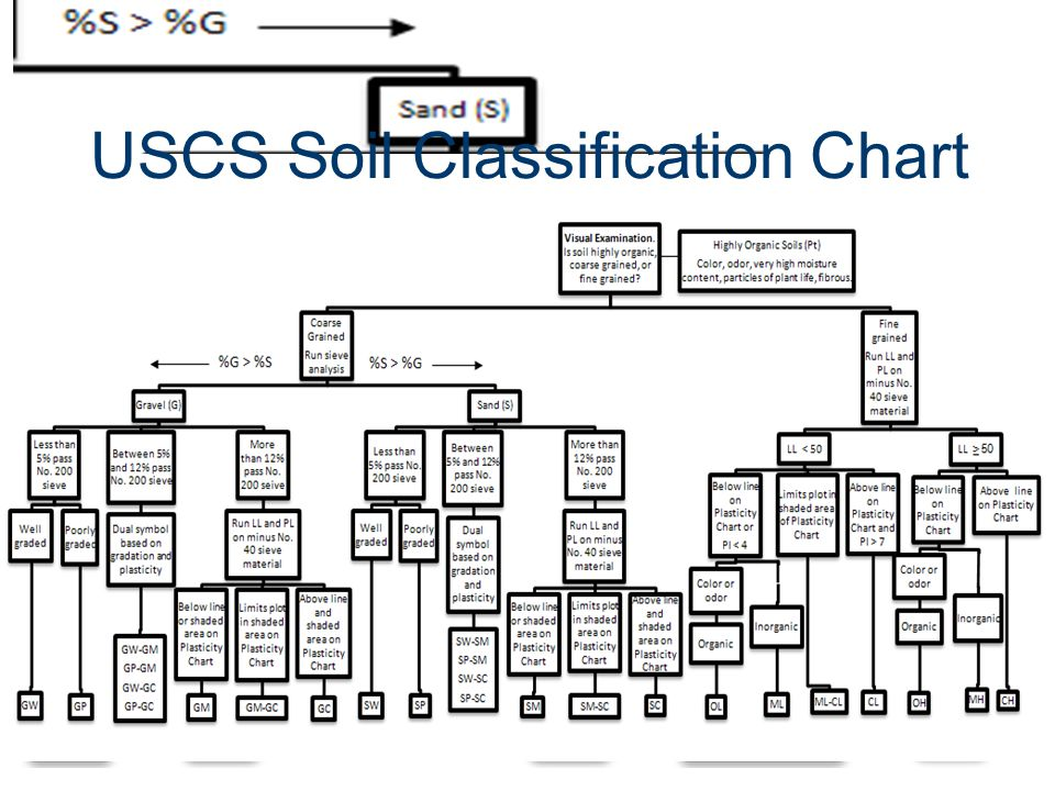 Soil classification chart uscs soils investigation soils for Soil taxonomy