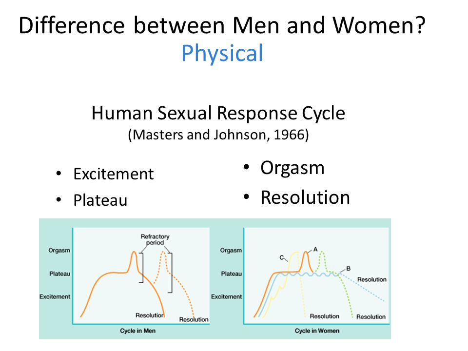 a comparison between the sexual response cycles of men and women It seems to be common wisdom that men have a stronger sexual drive then women this cycle in women sexual desire – differences between men and.