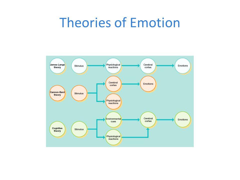 unit 9 motivation and emotion ppt video online download. Black Bedroom Furniture Sets. Home Design Ideas