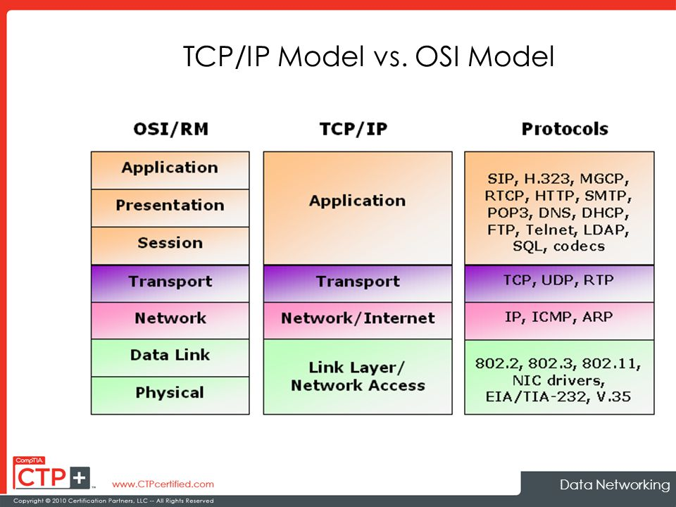 Osi Vs. Tcp/ip Model Comparison & Overview