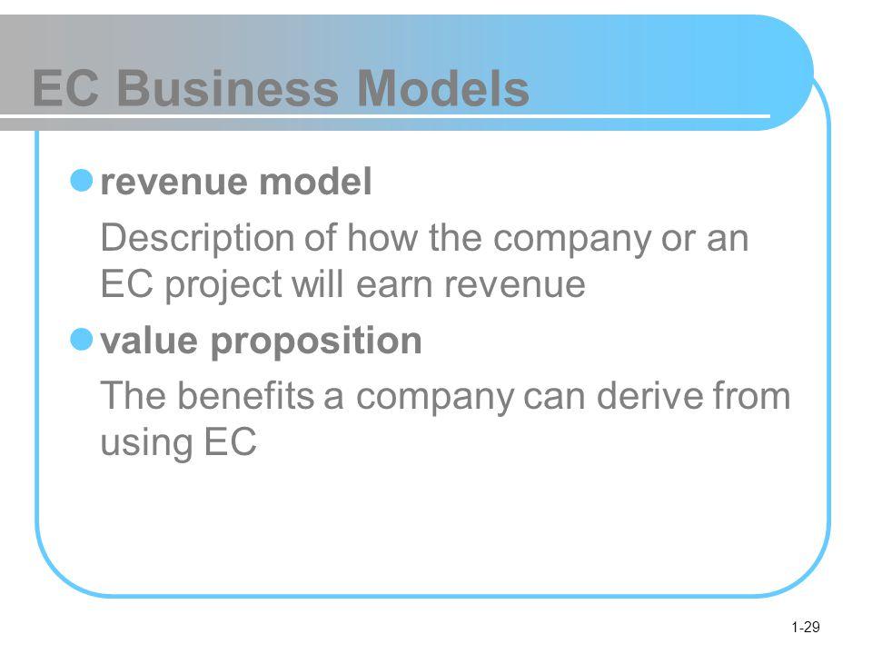 EC Business Models revenue model