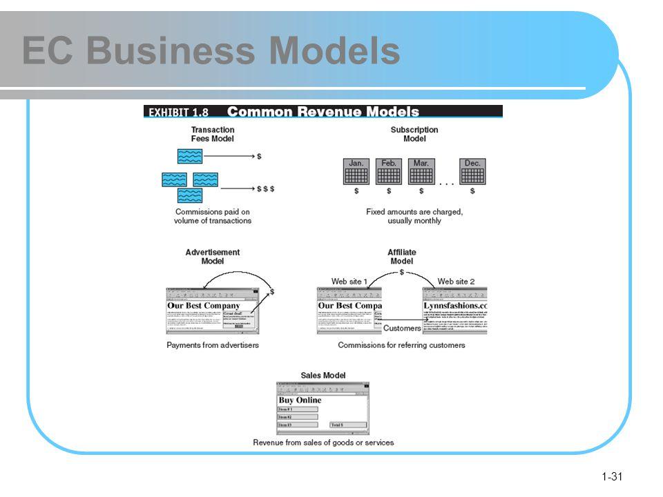 EC Business Models