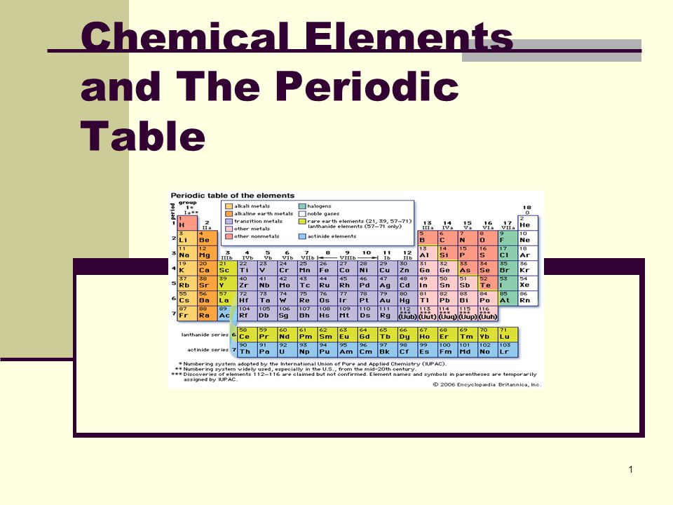 Periodic table iupac periodic table of the chemicals elements chemical elements and the periodic table ppt video online download urtaz Images