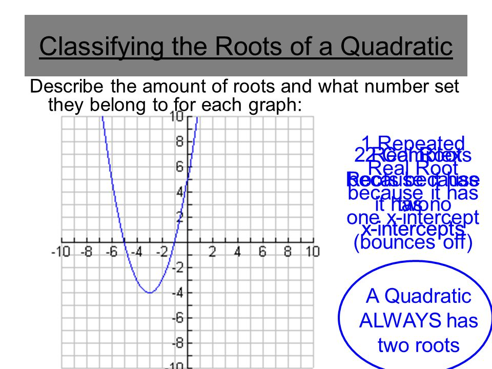 Classifying the Roots of a Quadratic