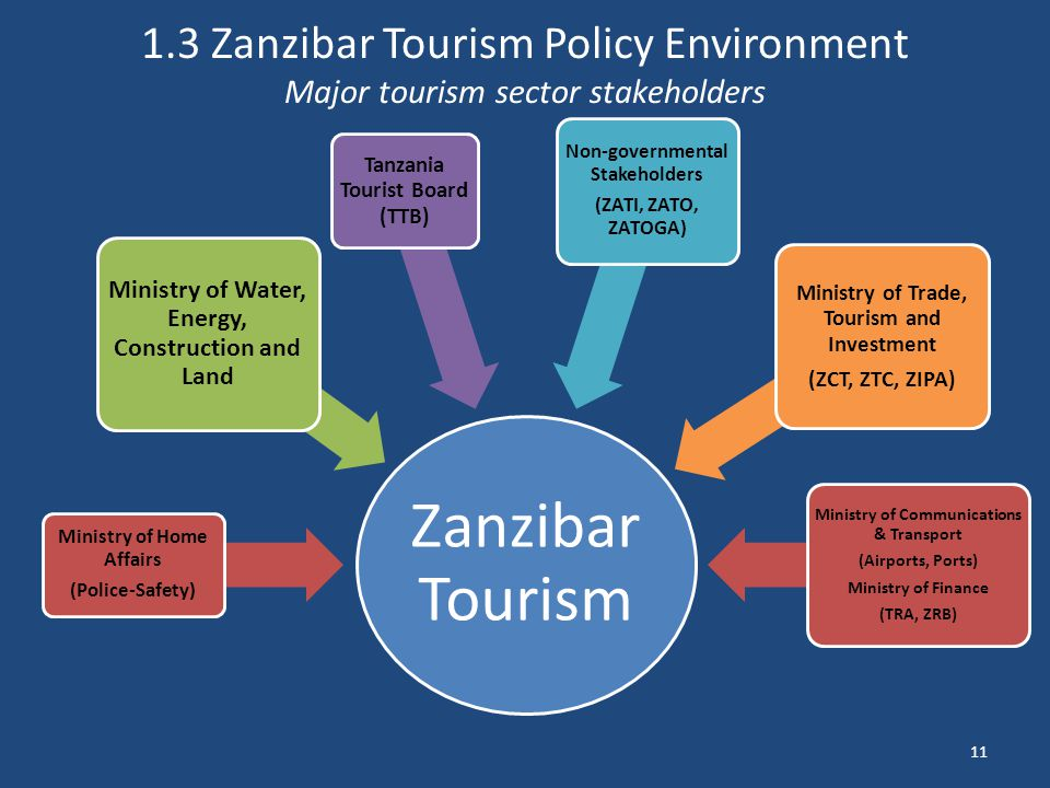 tourism marketing report for tanzania Tourism marketing is the practice of maximizing sales among businesses that target visitors to a specific area, activity or event.