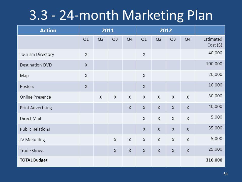tourism destination marketing strategy pdf