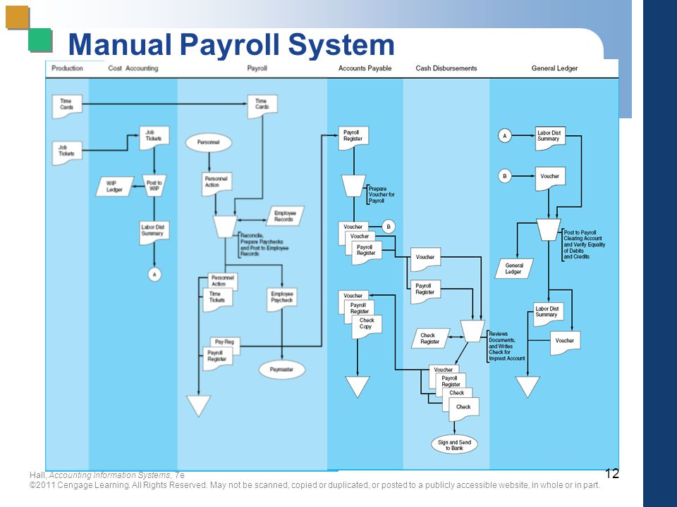 Problems encountered in a manual payroll system