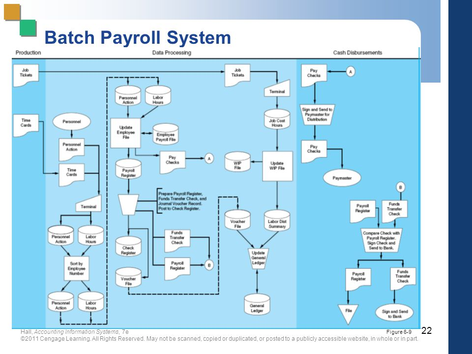 Chapter 6 The Expenditure Cycle Part Ii Payroll