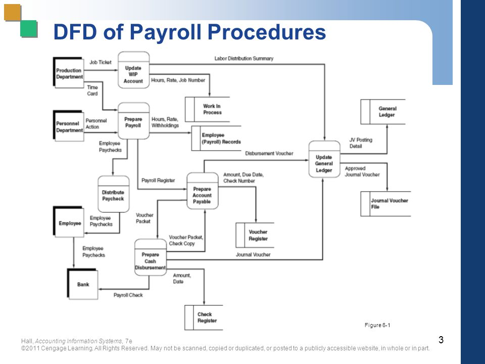 Chapter 6 The Expenditure Cycle Part II: Payroll Processing - ppt ...
