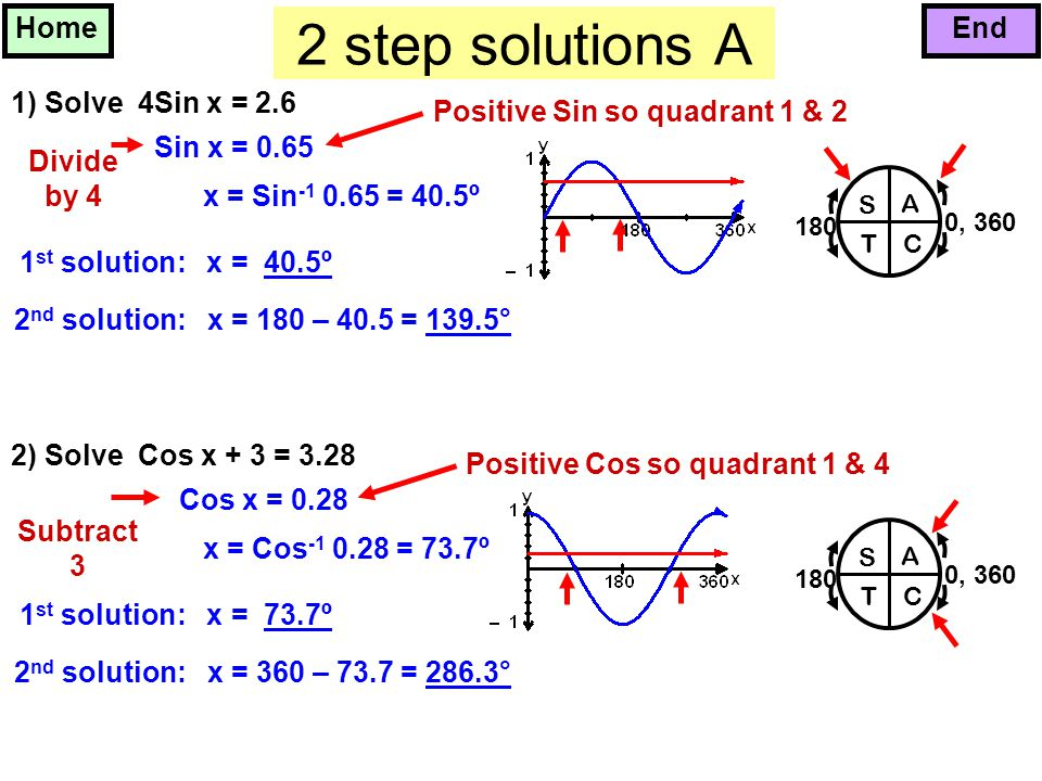 how to solve cos x x