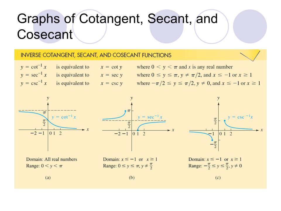 how to find the equation of a cotangent graph