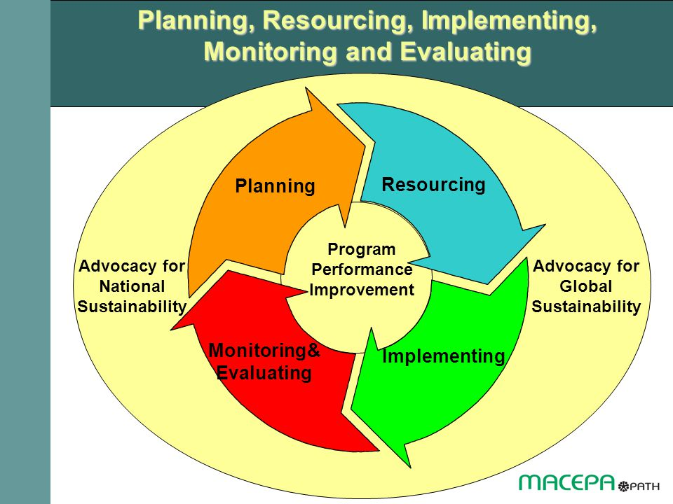 Planning, Resourcing, Implementing, Monitoring and Evaluating