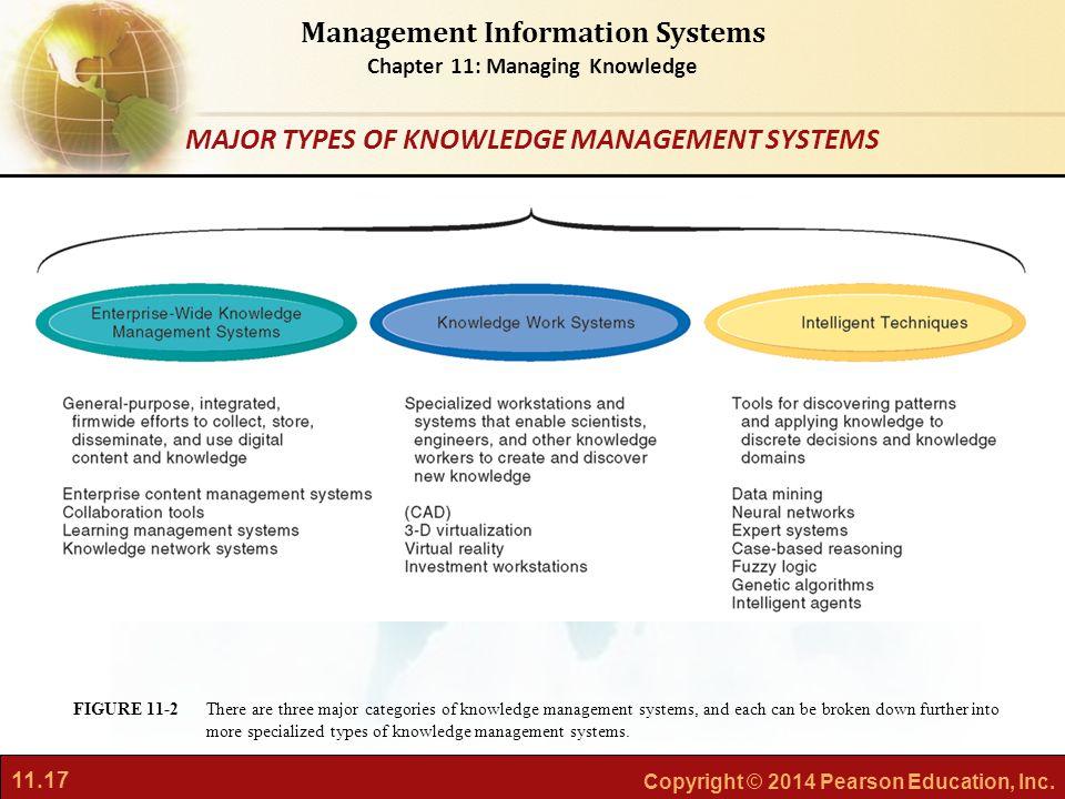 knowledge work system