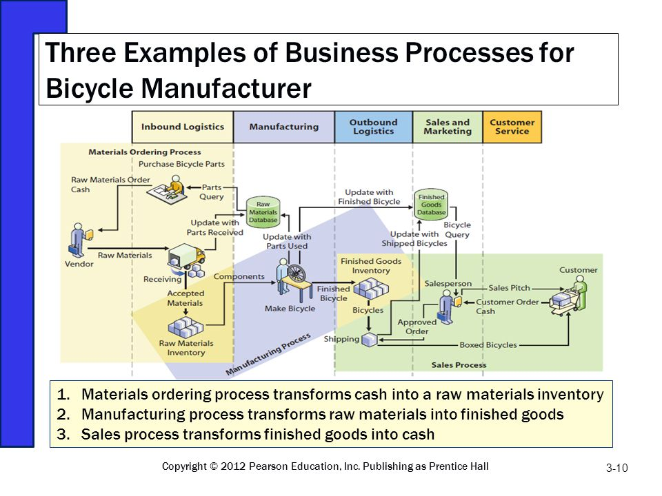 bicycle manufacturing process (courtesy of trek bicycle, 2002) 2 manufacturing process decisions.