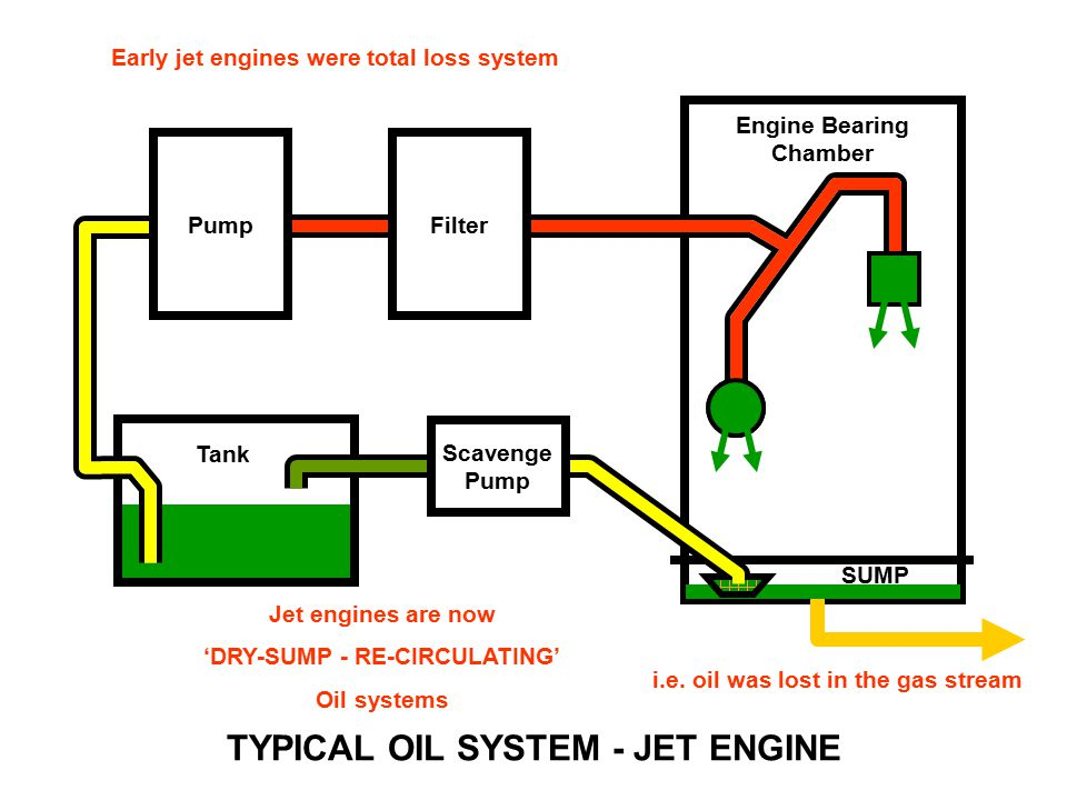 Hd Wallpapers Lubricating Oil System Diagram Wallpaper Androidoxzdd