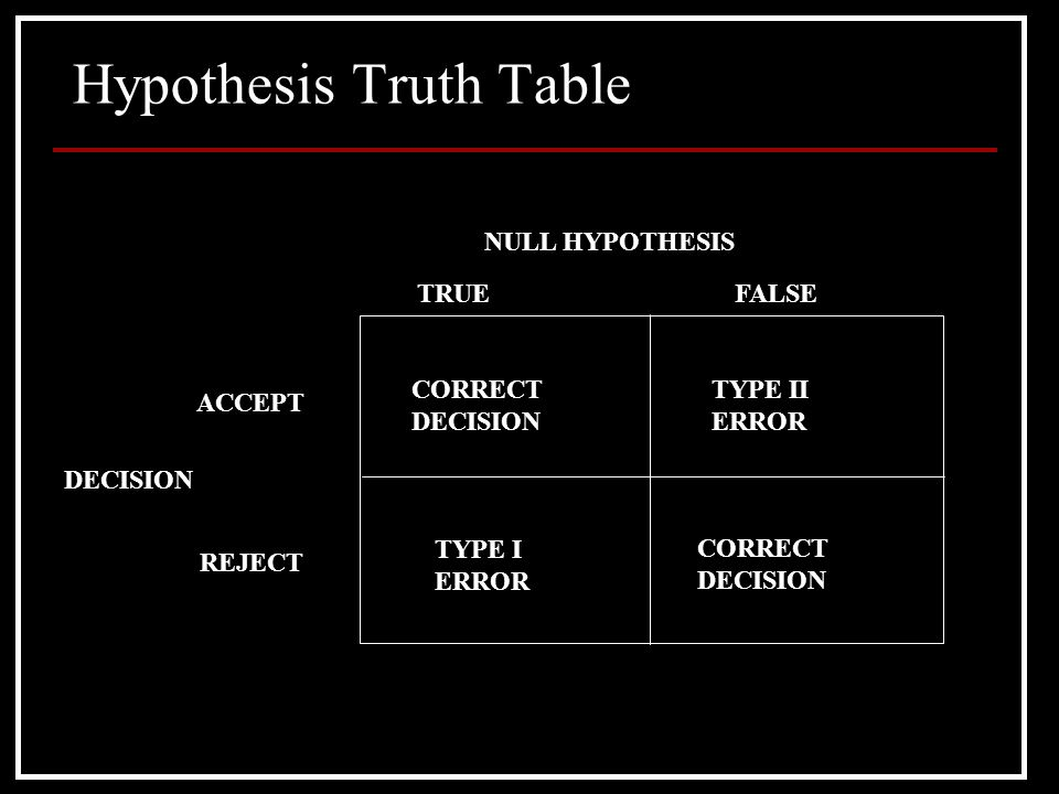 Hypothesis Truth Table