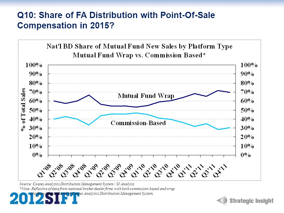 Q10: Share of FA Distribution with Point-Of-Sale Compensation in 2015