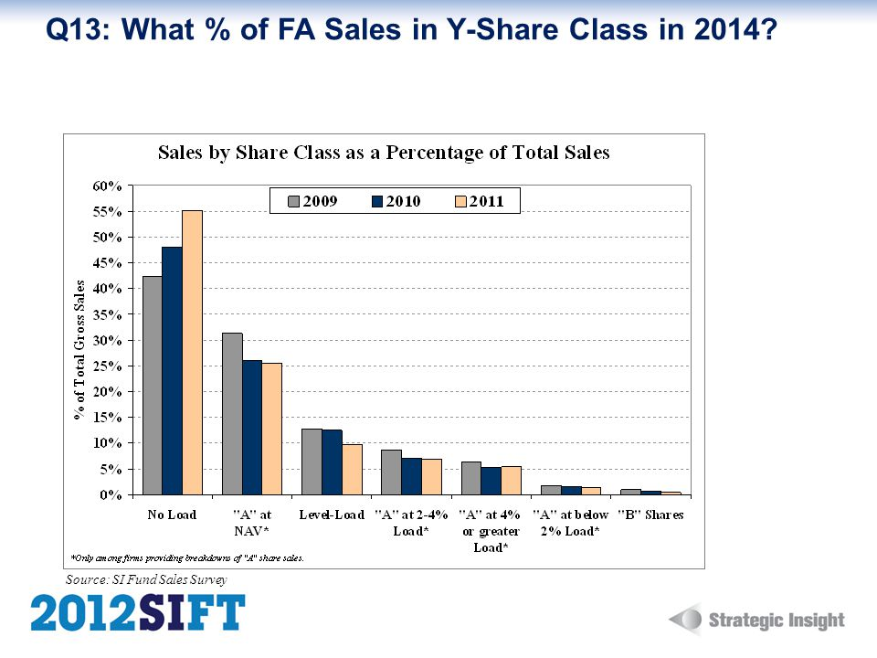 Q13: What % of FA Sales in Y-Share Class in 2014