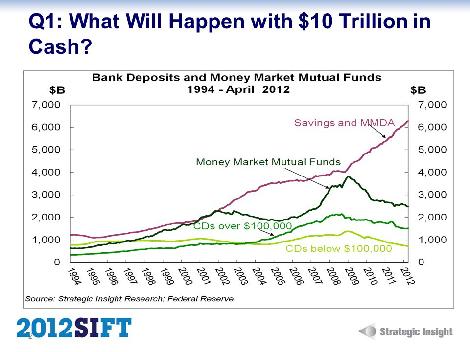Q1: What Will Happen with $10 Trillion in Cash