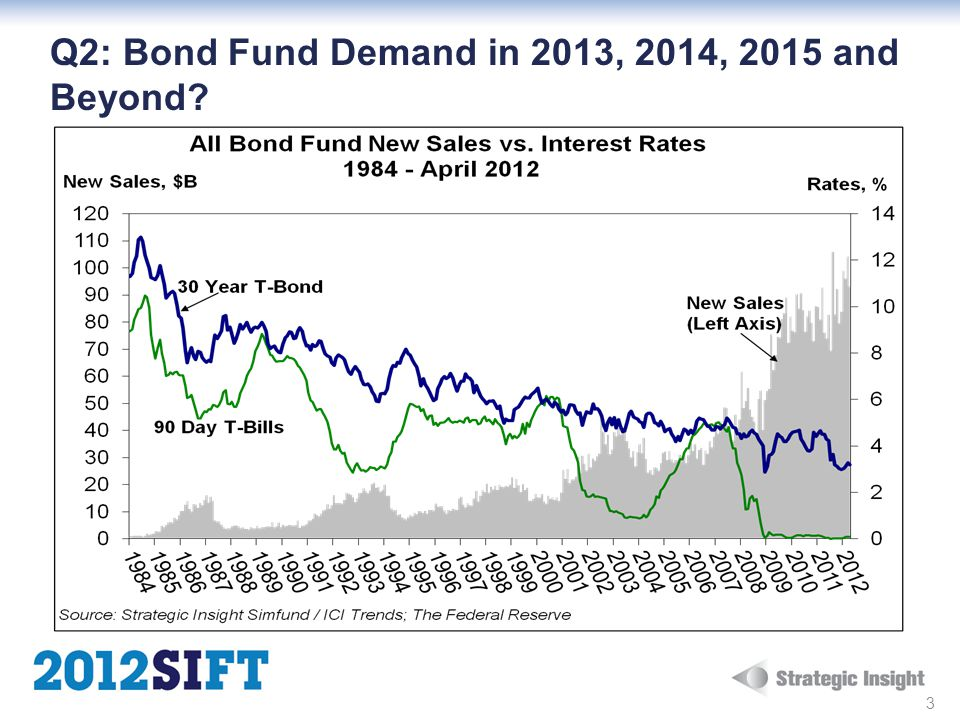 Q2: Bond Fund Demand in 2013, 2014, 2015 and Beyond