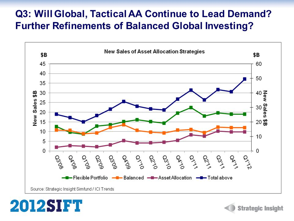 Q3: Will Global, Tactical AA Continue to Lead Demand