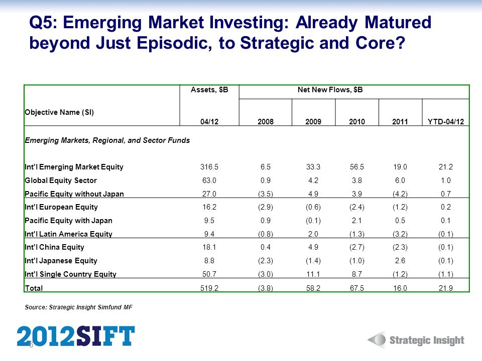 Q5: Emerging Market Investing: Already Matured beyond Just Episodic, to Strategic and Core