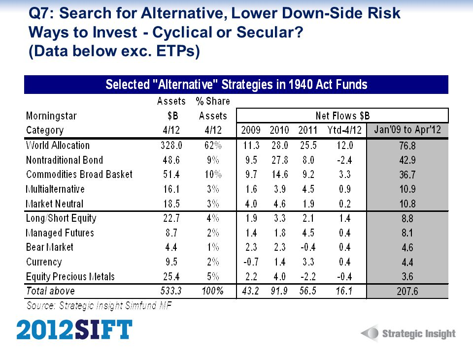 Q7: Search for Alternative, Lower Down-Side Risk Ways to Invest - Cyclical or Secular.