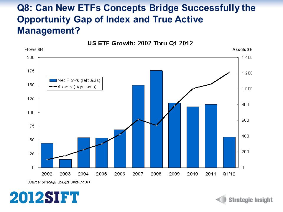 Q8: Can New ETFs Concepts Bridge Successfully the Opportunity Gap of Index and True Active Management