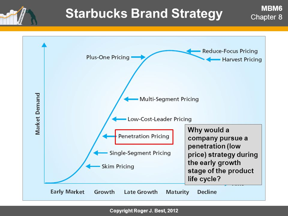 and pricing strategies how much would you pay for an ipad ppt starbucks brand strategy