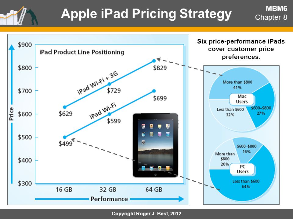 apple price strategy Another factor in product differentiation plans stems from the company's pricing  strategies apple computers co-founder steve jobs sought to.