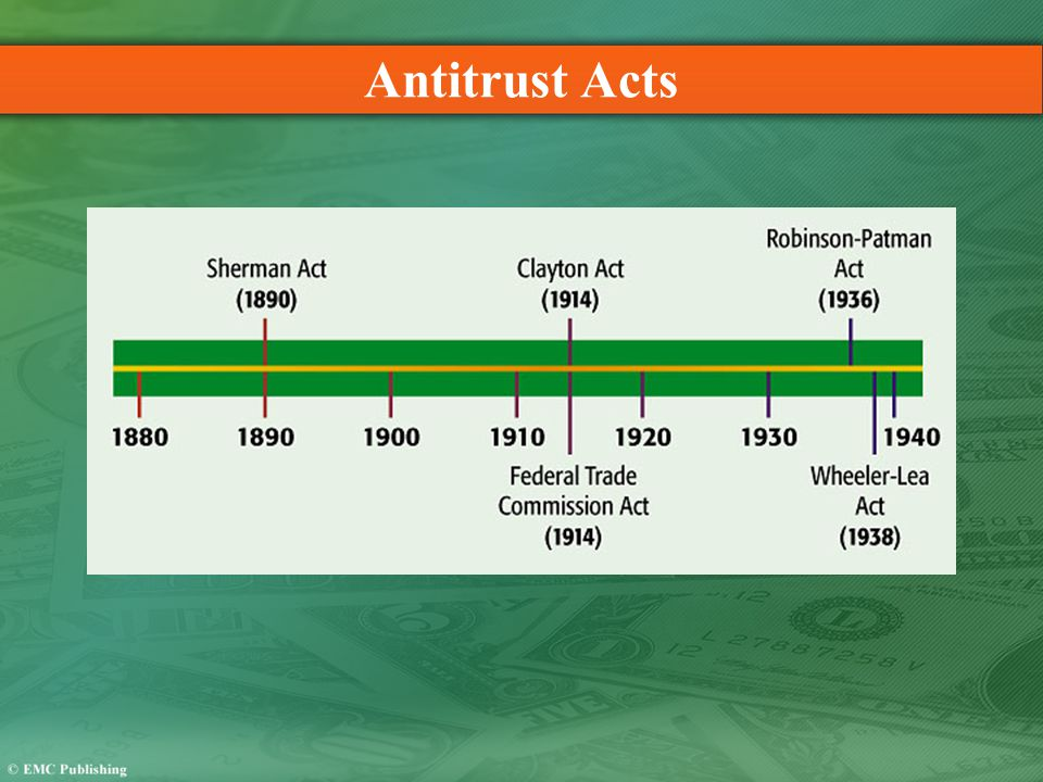 Antitrust Acts