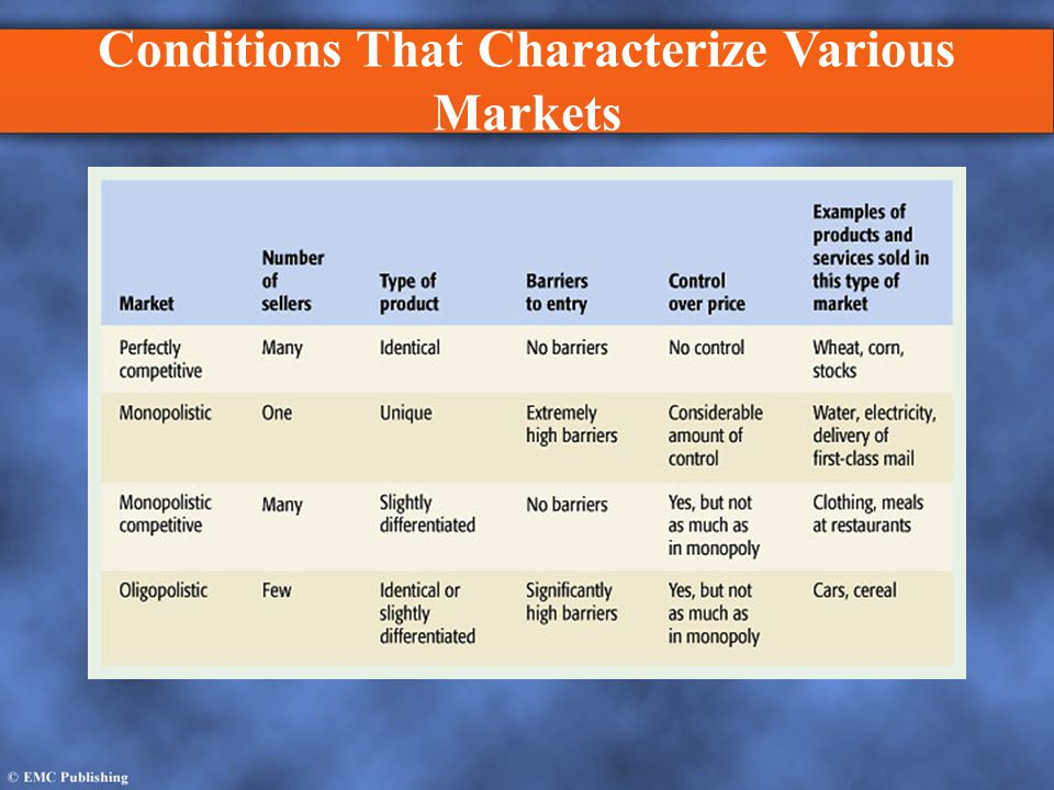 Conditions That Characterize Various Markets