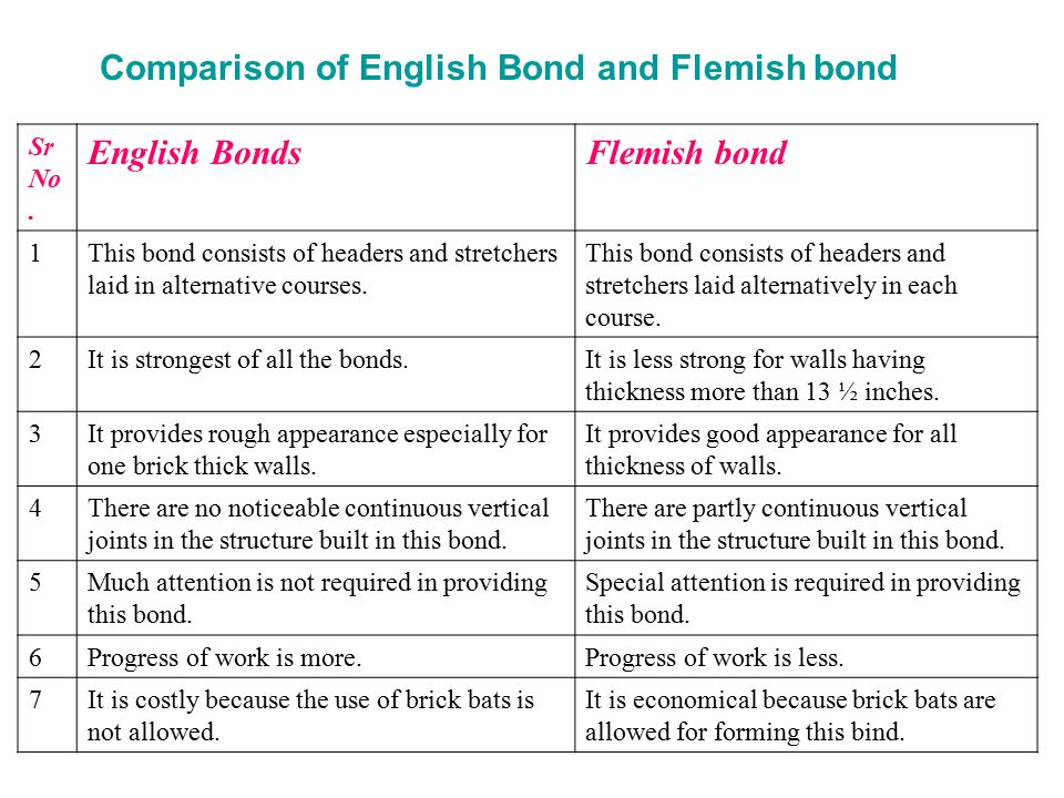 Building construction chapter 01 masonry ppt download comparison of english bond and flemish bond english bonds flemish bond ccuart Choice Image