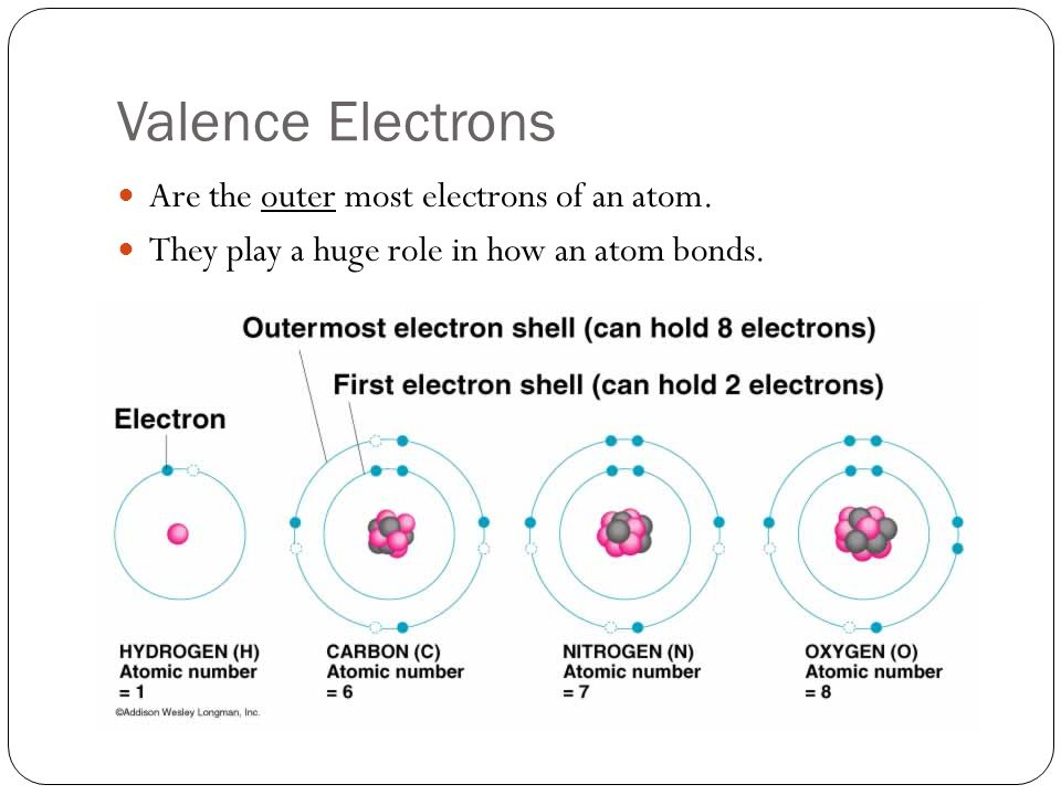 how to find the valence of an atom