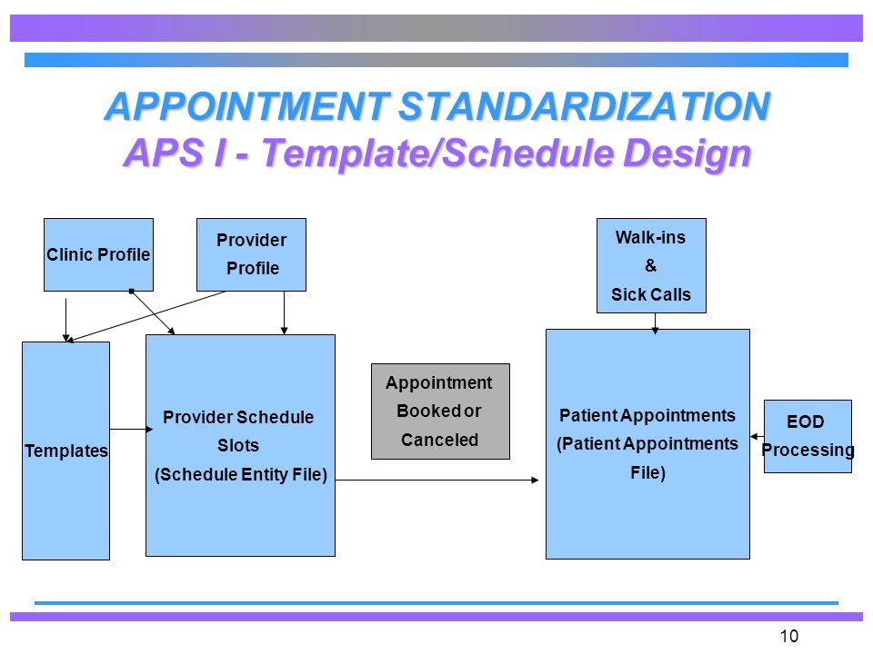 appointment standardization operational overview chcs aps ii design ppt download. Black Bedroom Furniture Sets. Home Design Ideas