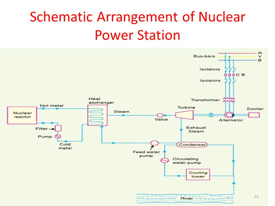 Generating stations the ever increasing use of electric power for schematic arrangement of nuclear power station 33 schematic arrangement ccuart Choice Image