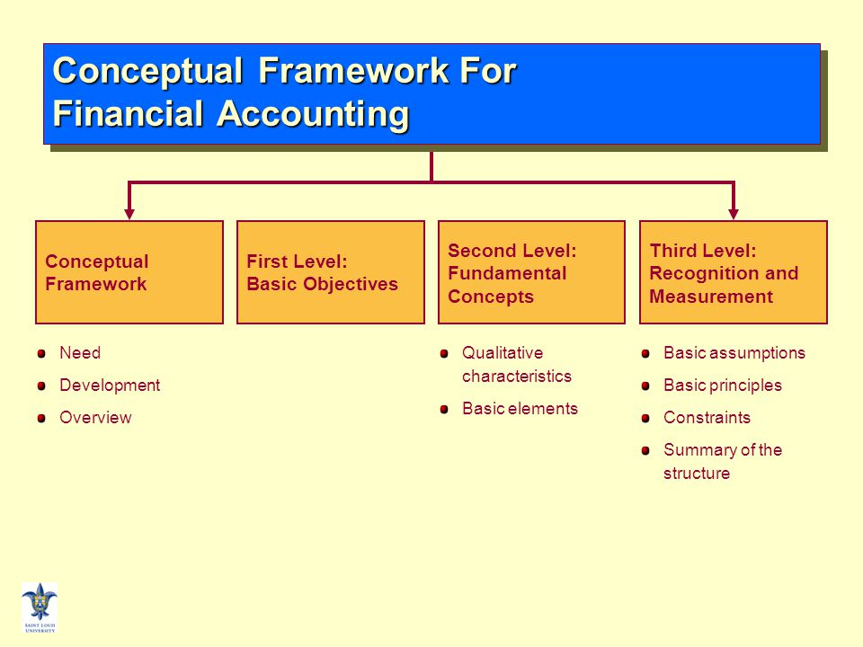 financial accounting element The whole point of accounting is to present a precise financial picture of your  business operations by the accepted standards of the industry,.