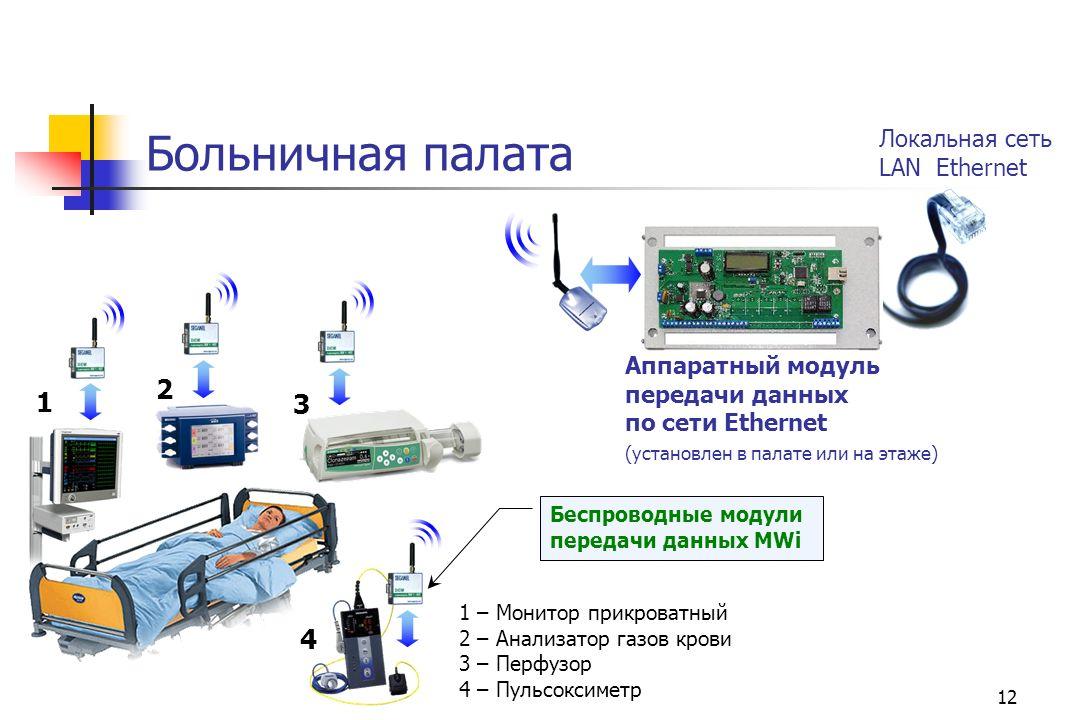 Больничная палата 2 1 3 4 Локальная сеть LAN Ethernet