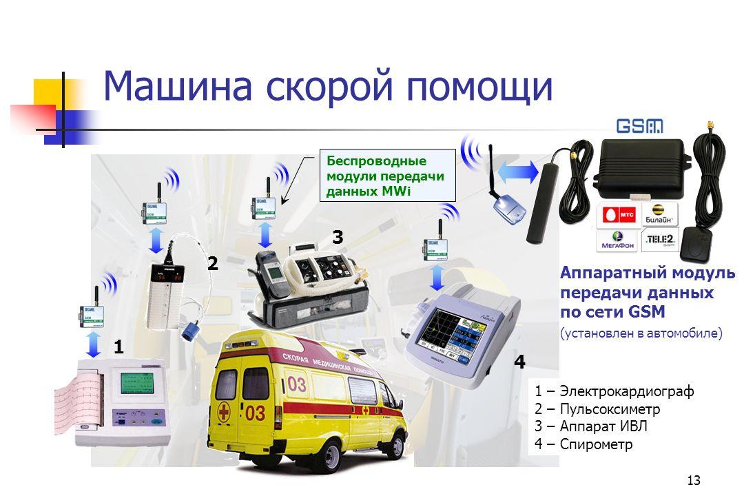 Машина скорой помощи 3 2 1 4 Аппаратный модуль передачи данных