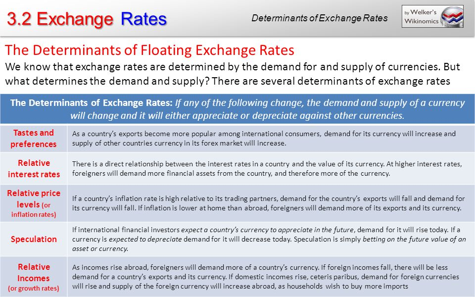 relationship among inflation interest rates and exchange ppt