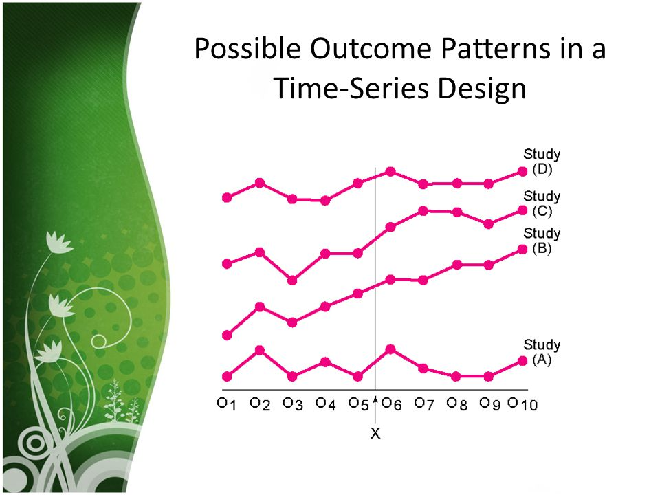 Possible Outcome Patterns in a Time-Series Design